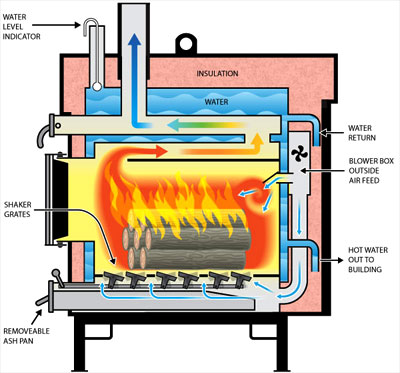 indoor wood fired boilers indoor free engine image for